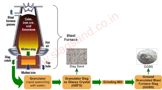 Slag In Concrete Mix : Ecocem process slag sand